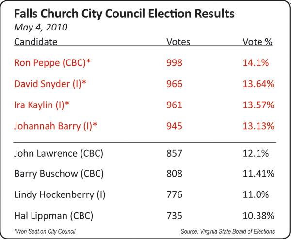 resultsbox